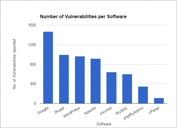 Graph shows WordPress vulnerabilities are comparable to other major software producers