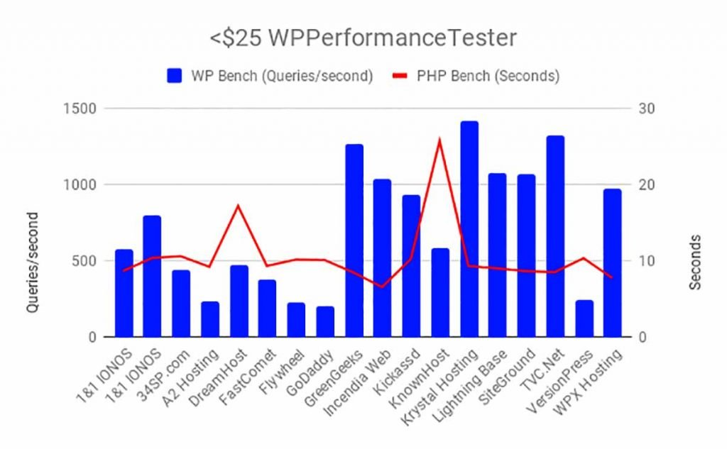 Incendia Web Works led the pack on the WPPerformanceTester PHP bench and TVC.net led on the WordPress database benchmark. The only real outlier is DreamHost in the PHP bench did it nearly 7 seconds slower than any other company.
